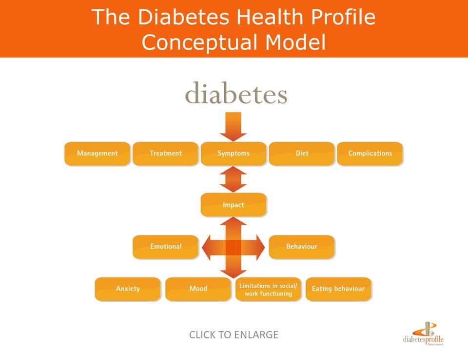 Diabetes Health Profile conceptual model