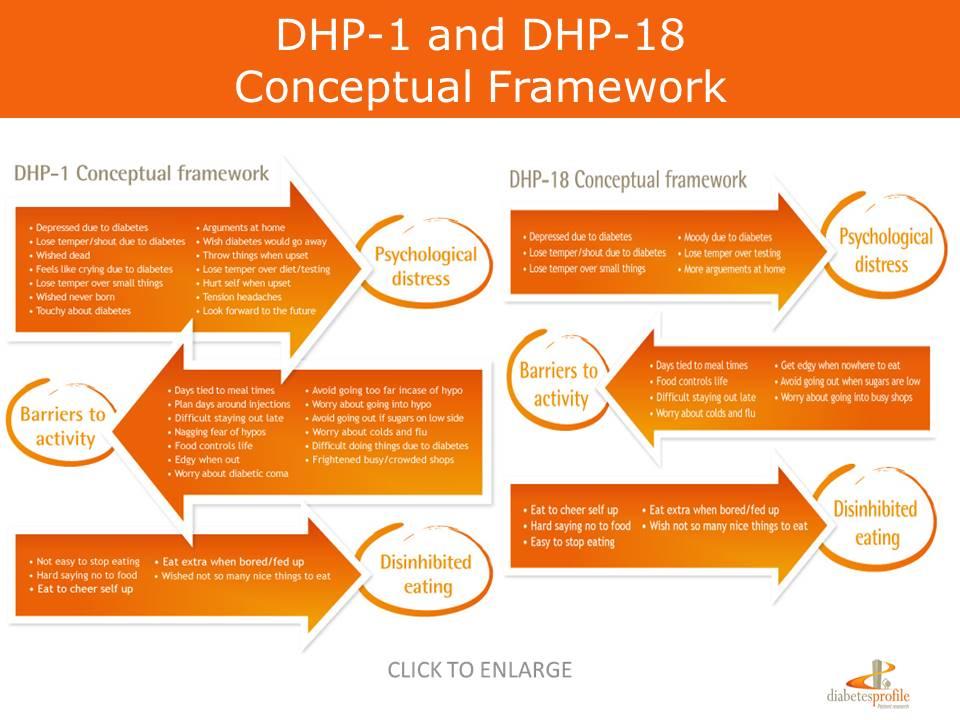 Diabetes Health Profile conceptual framework