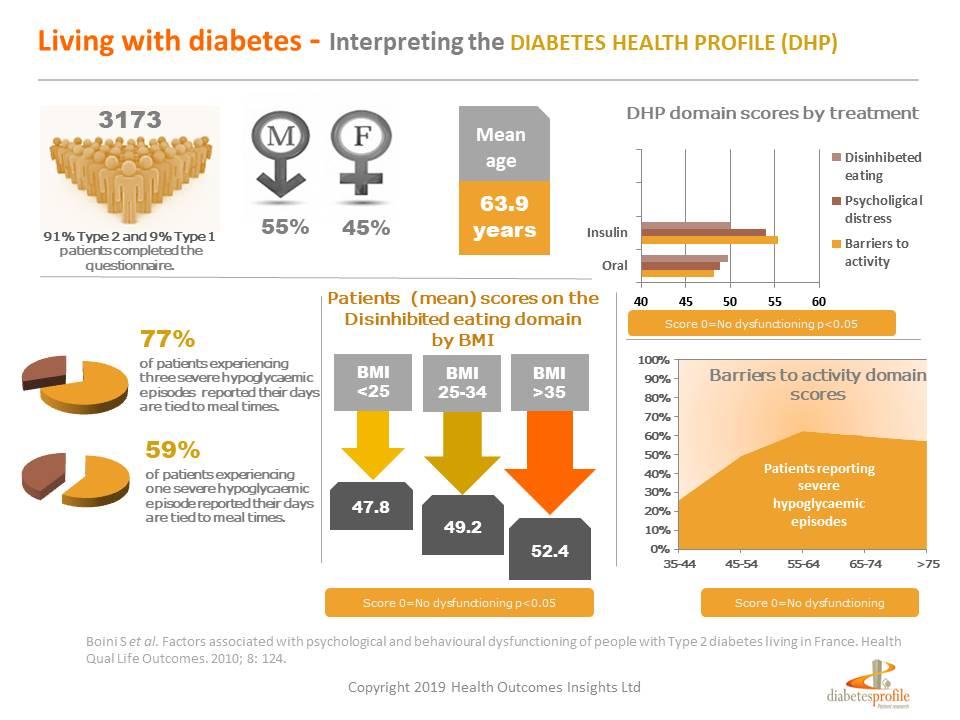 Diabetes Health Profile - Living with diabetes